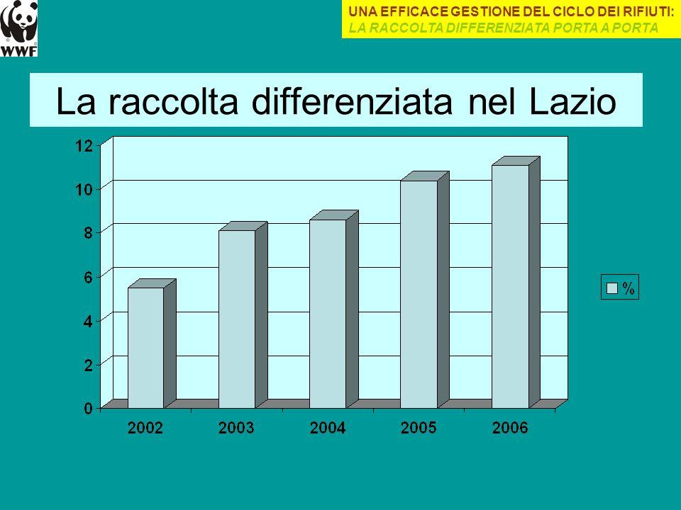 La raccolta differenziata nel Lazio