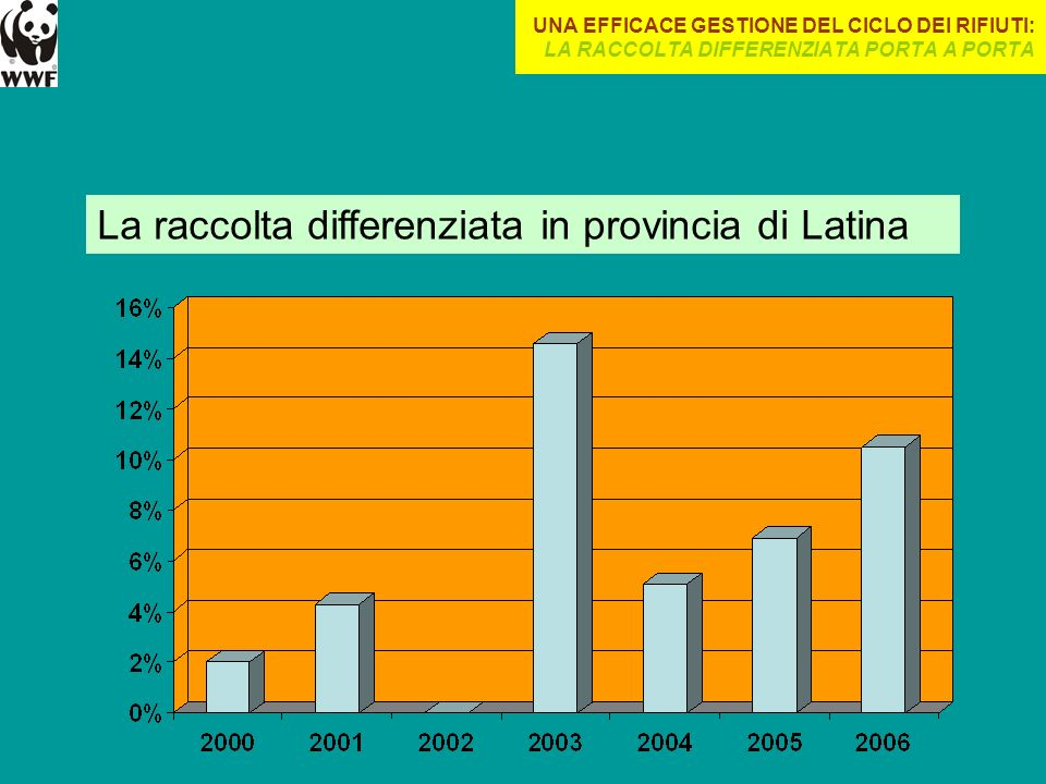 La raccolta differenziata in provincia di Latina