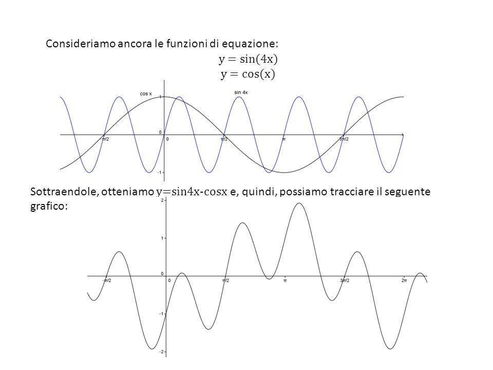 Consideriamo ancora le funzioni di equazione:
