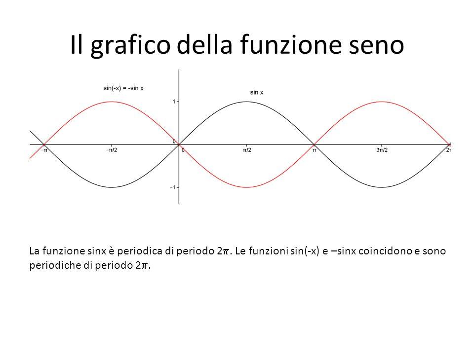 Il grafico della funzione seno