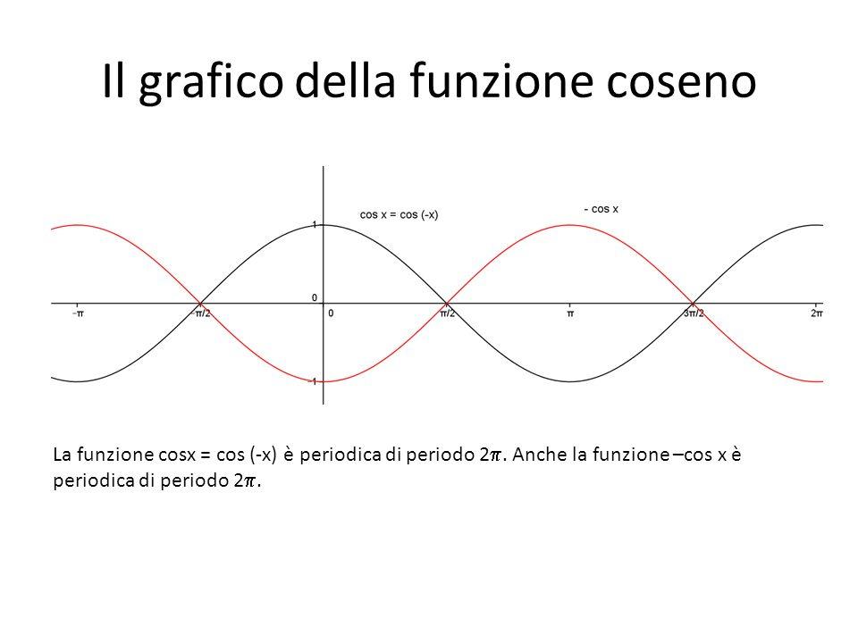 Il grafico della funzione coseno