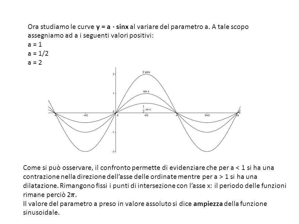 Ora studiamo le curve y = a ⋅ sinx al variare del parametro a