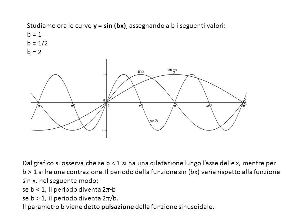 Studiamo ora le curve y = sin (bx), assegnando a b i seguenti valori: