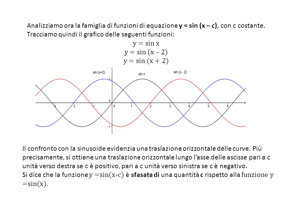Analizziamo ora la famiglia di funzioni di equazione y = sin (x – c), con c costante. Tracciamo quindi il grafico delle seguenti funzioni: