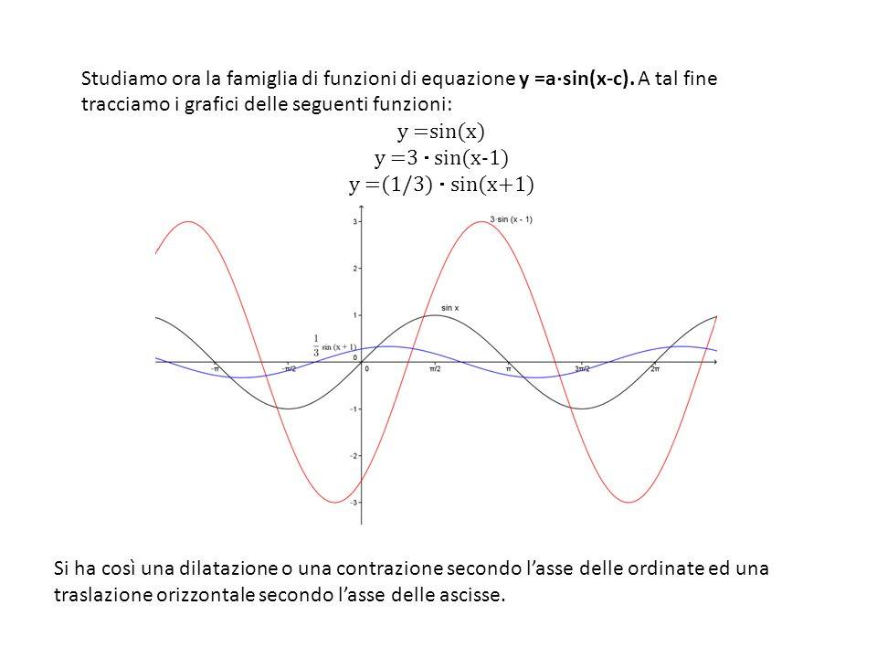 Studiamo ora la famiglia di funzioni di equazione y =asin(x-c)