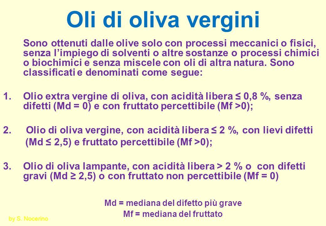 Md = mediana del difetto più grave Mf = mediana del fruttato