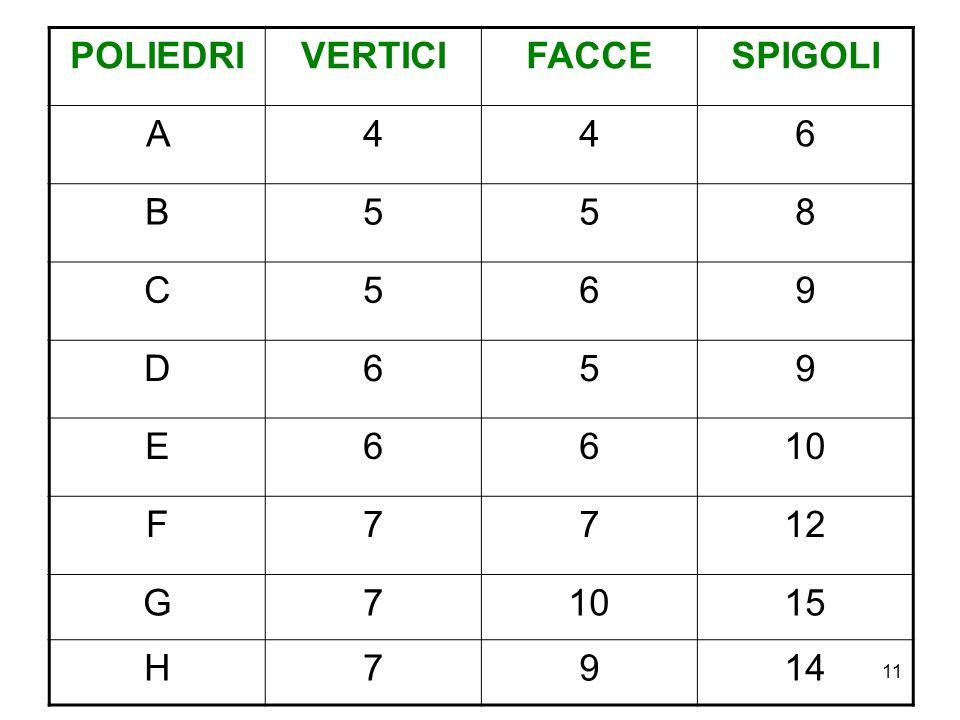 POLIEDRI VERTICI FACCE SPIGOLI A 4 6 B 5 8 C 9 D E 10 F 7 12 G 15 H 14