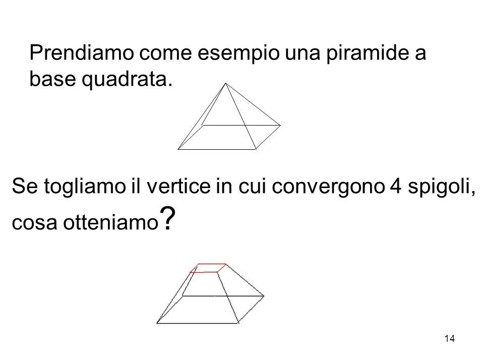 Prendiamo come esempio una piramide a base quadrata.