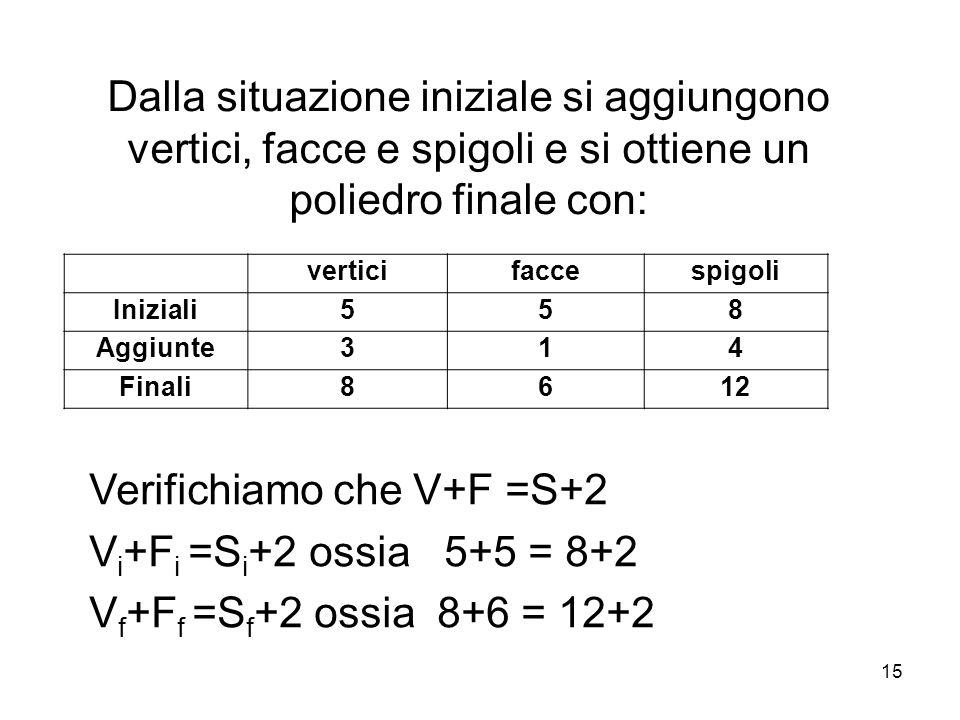 Verifichiamo che V+F =S+2 Vi+Fi =Si+2 ossia 5+5 = 8+2