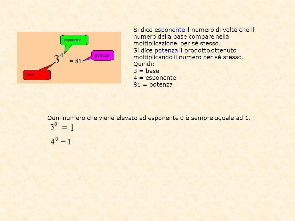 Si dice esponente il numero di volte che il numero della base compare nella moltiplicazione per sé stesso.