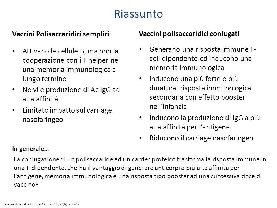 Riassunto Vaccini Polisaccaridici semplici