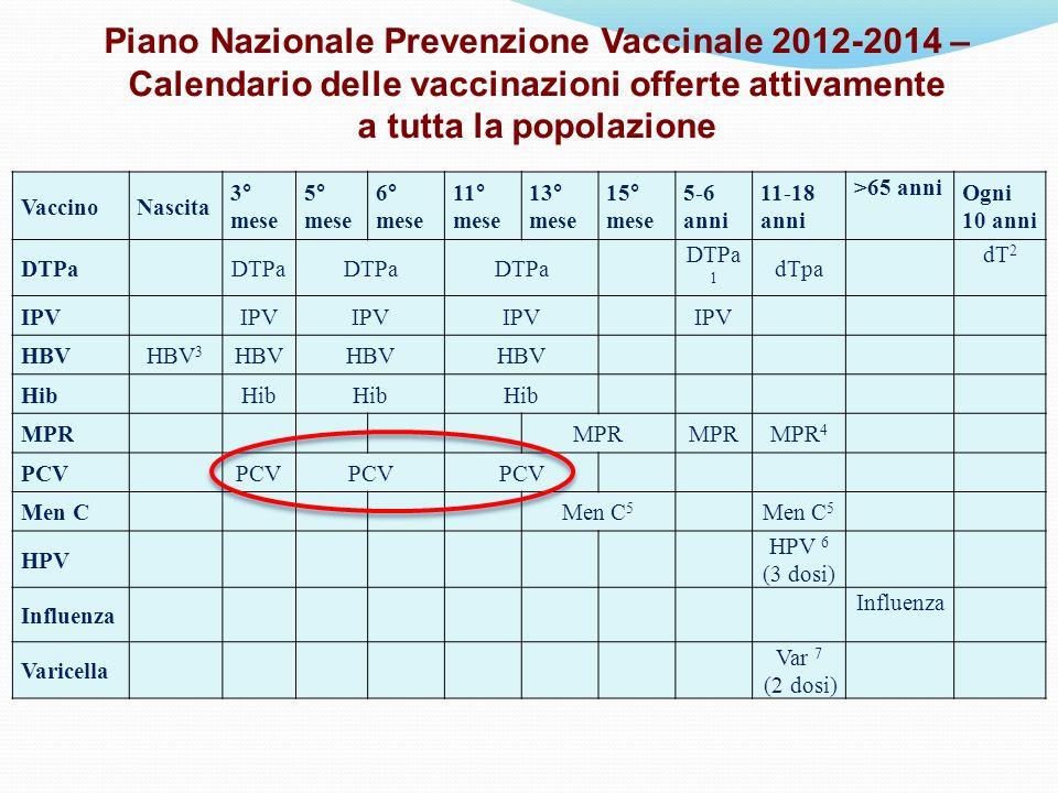 Piano Nazionale Prevenzione Vaccinale 2012-2014 – Calendario delle vaccinazioni offerte attivamente a tutta la popolazione