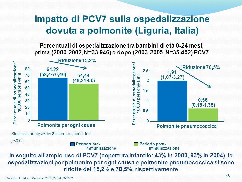 Percentuale di ospedalizzazione/ Polmonite pneumococcica