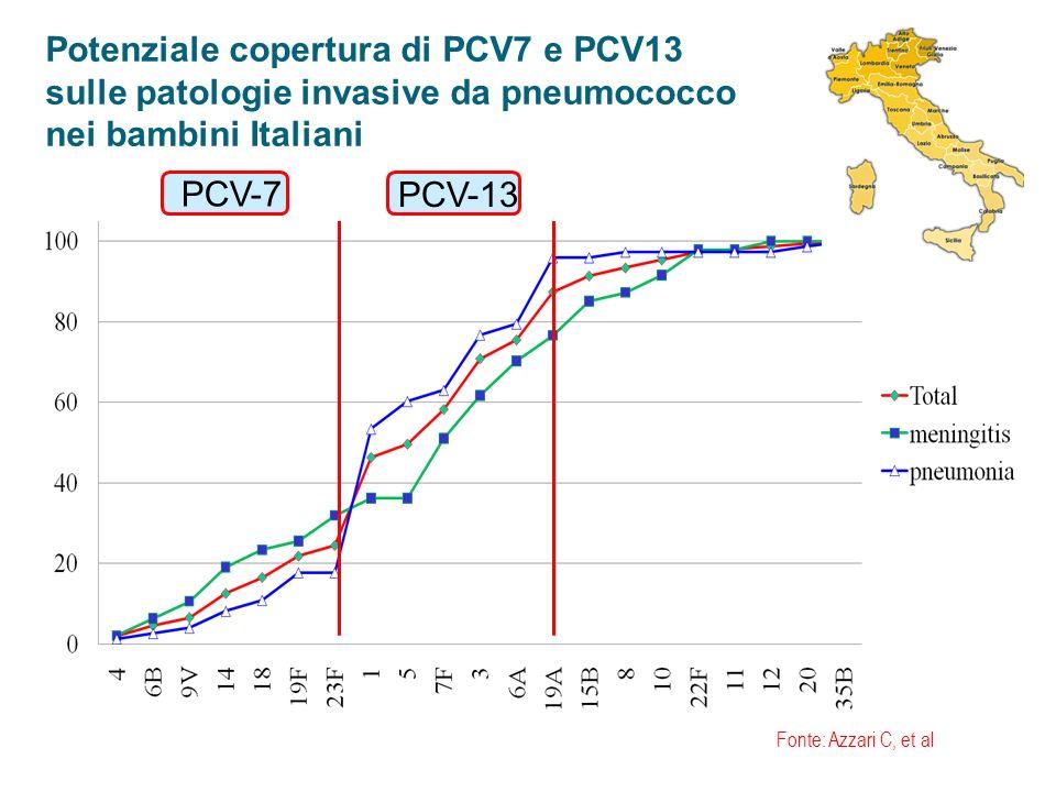 Potenziale copertura di PCV7 e PCV13