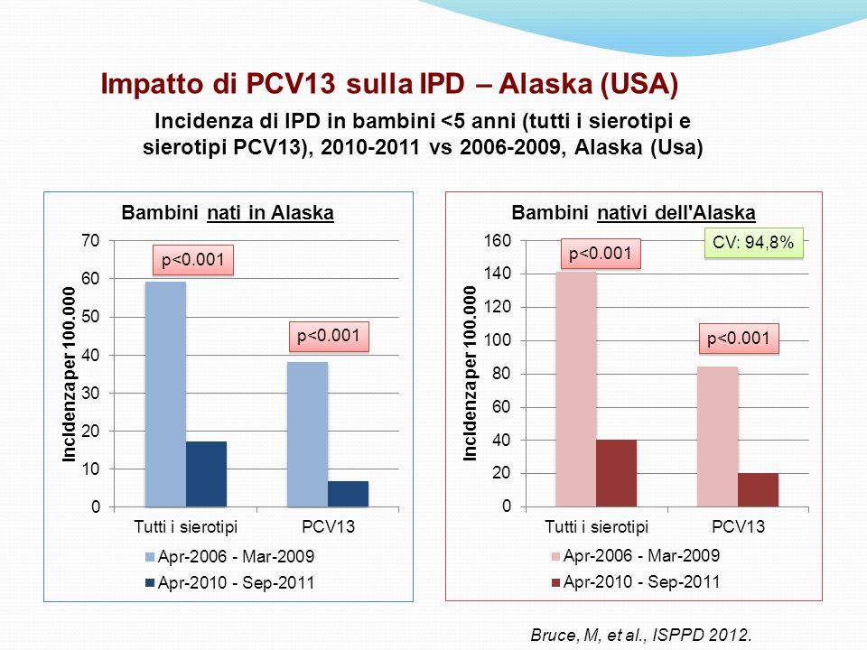 Impatto di PCV13 sulla IPD – Alaska (USA)