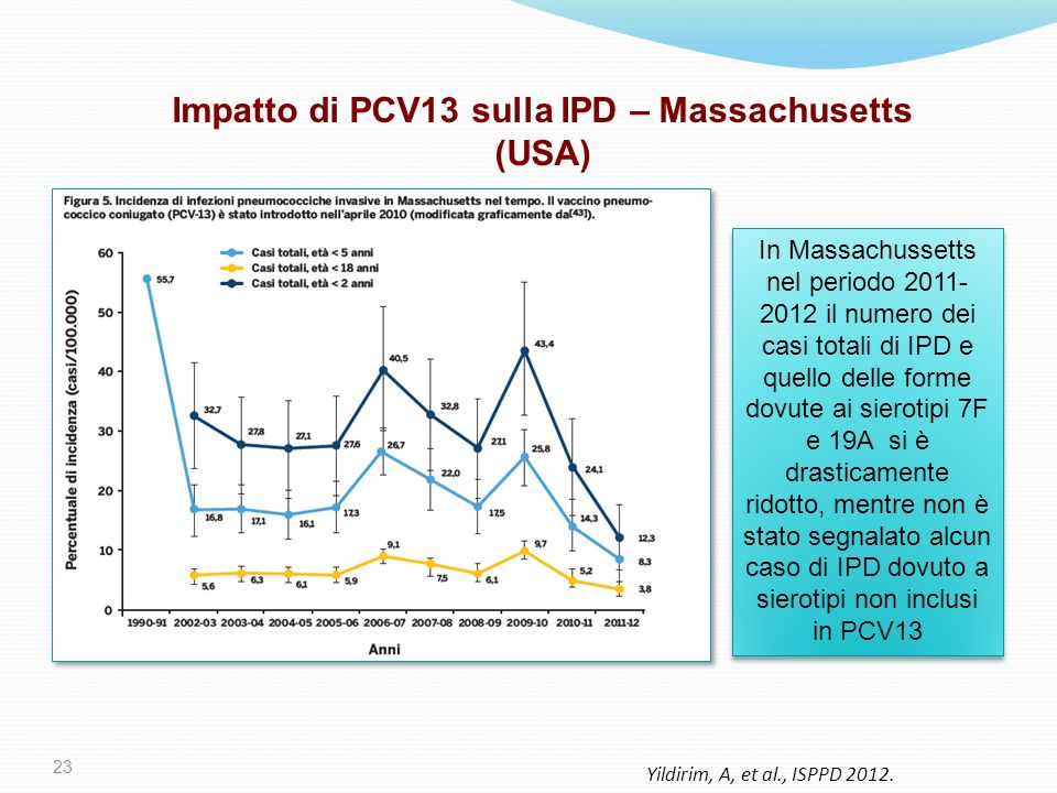 Impatto di PCV13 sulla IPD – Massachusetts (USA)