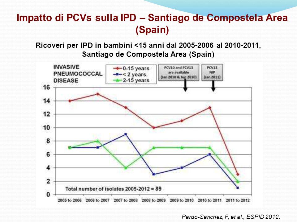 Impatto di PCVs sulla IPD – Santiago de Compostela Area (Spain)