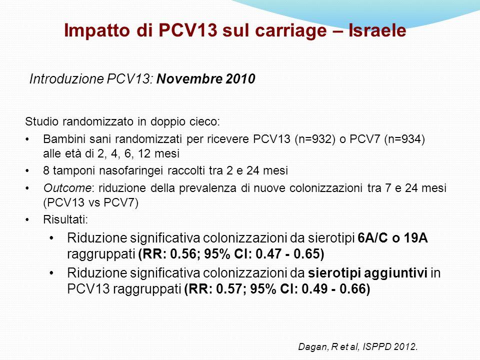 Impatto di PCV13 sul carriage – Israele