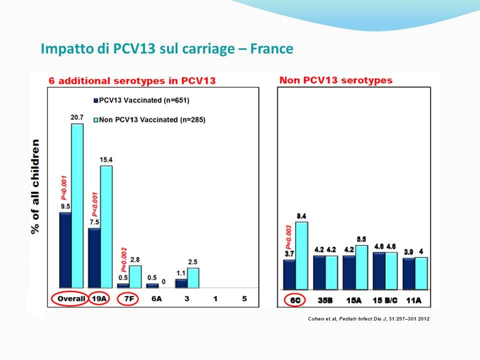 Impatto di PCV13 sul carriage – France