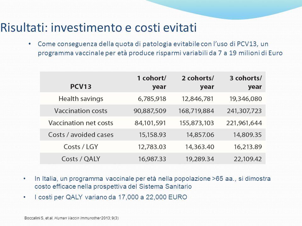 Risultati: investimento e costi evitati