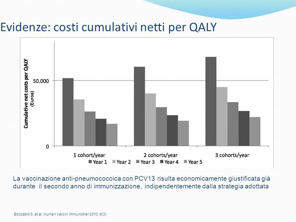 Evidenze: costi cumulativi netti per QALY