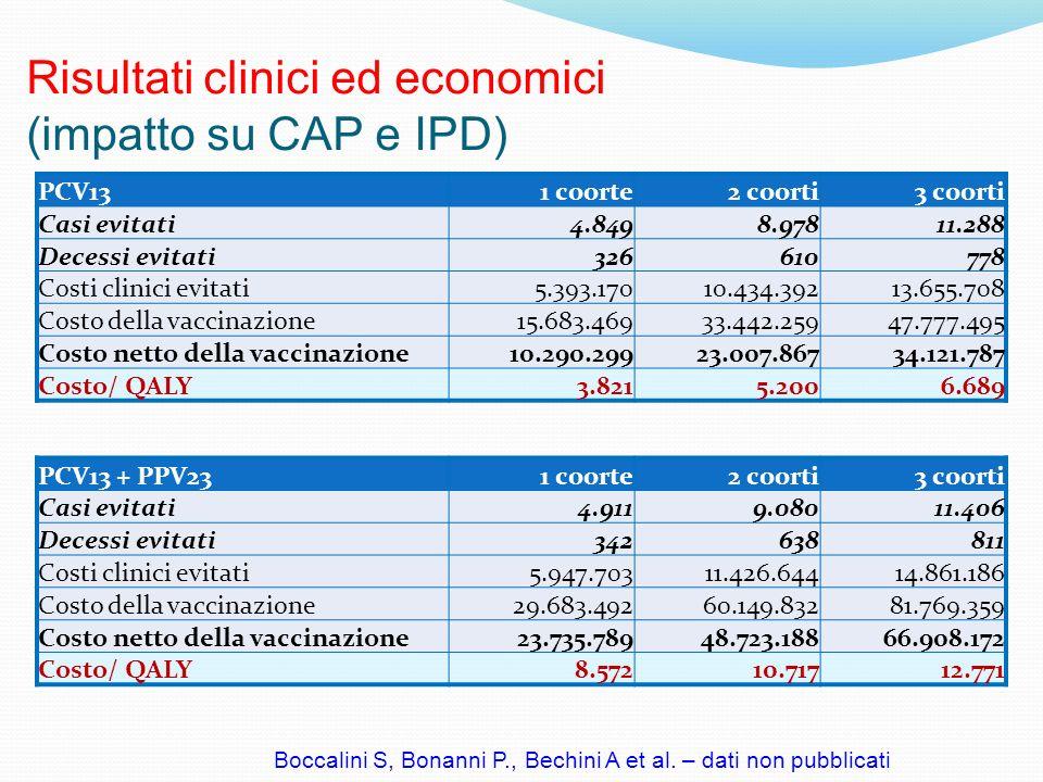 Risultati clinici ed economici (impatto su CAP e IPD)