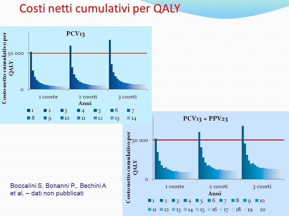 Costi netti cumulativi per QALY