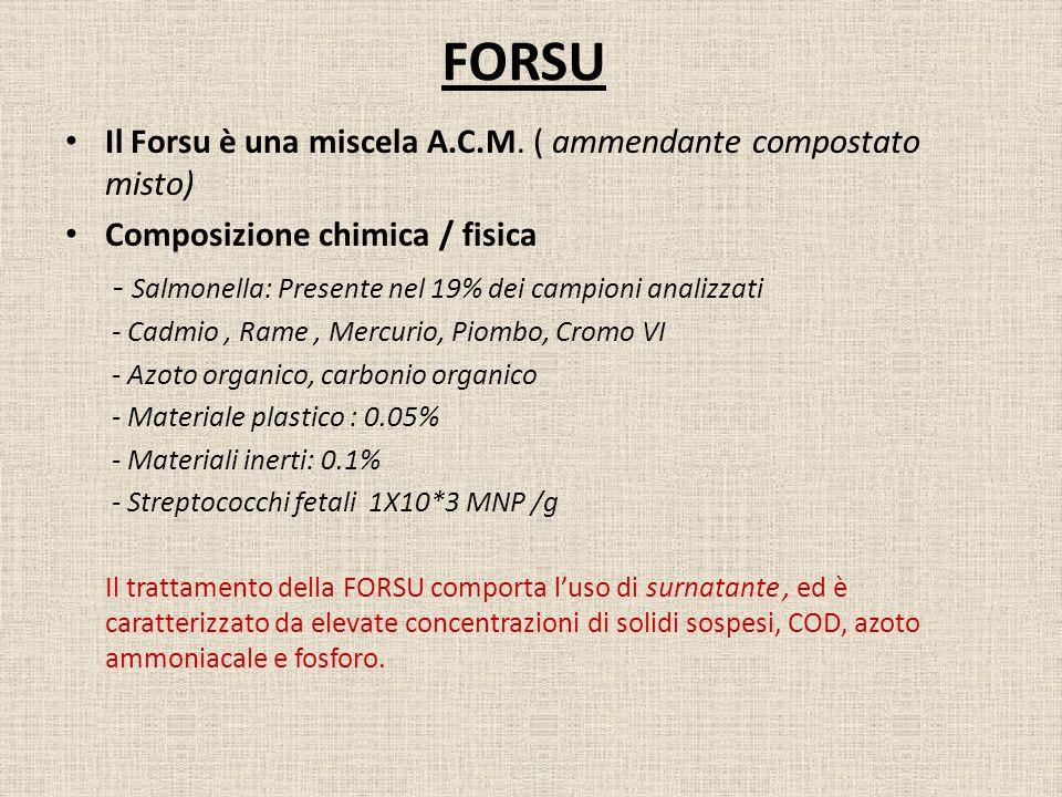 FORSU Il Forsu è una miscela A.C.M. ( ammendante compostato misto)