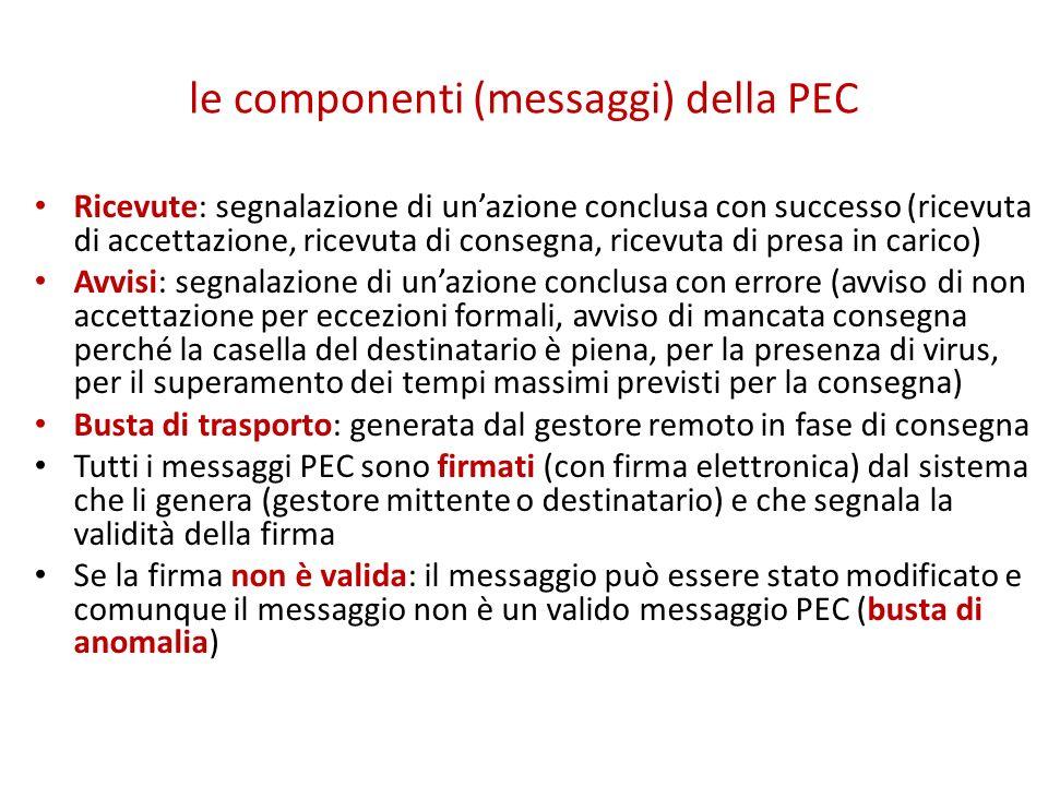 le componenti (messaggi) della PEC
