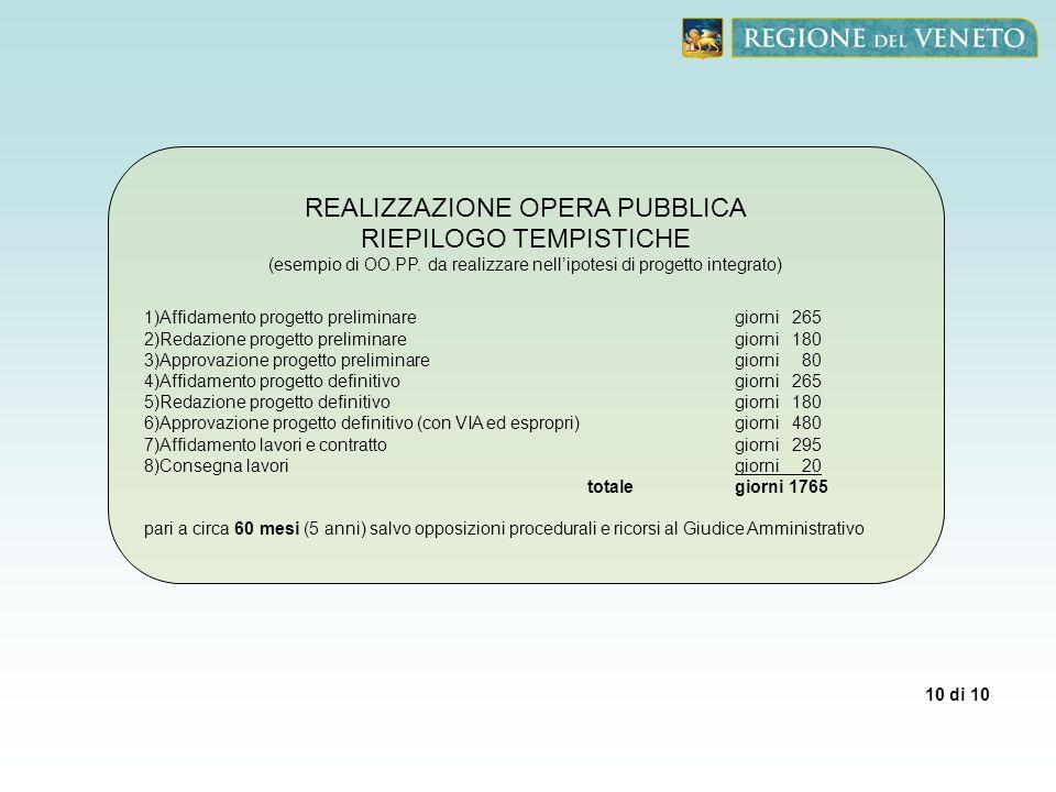 REALIZZAZIONE OPERA PUBBLICA RIEPILOGO TEMPISTICHE