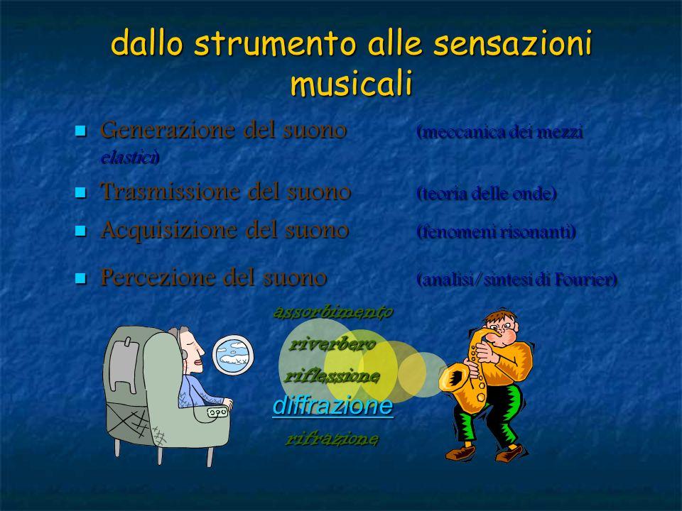 dallo strumento alle sensazioni musicali