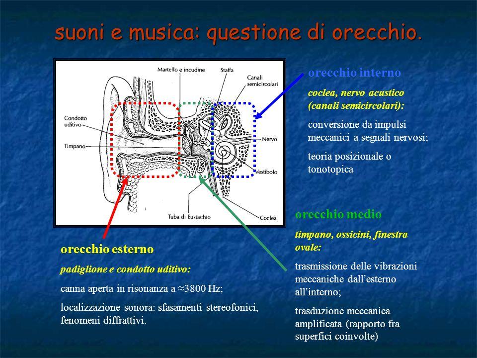 suoni e musica: questione di orecchio.