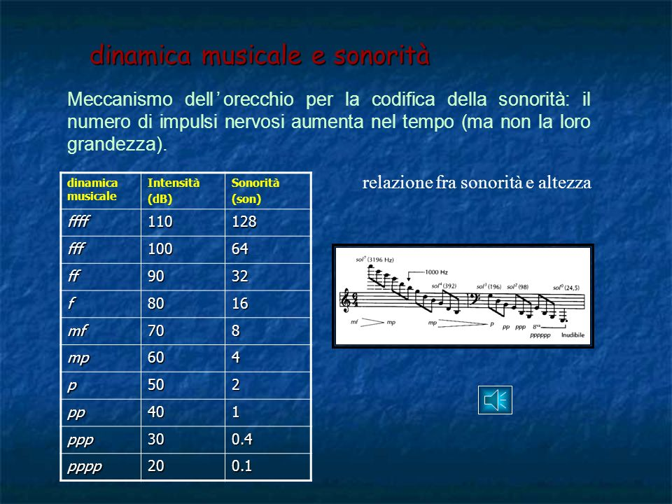 dinamica musicale e sonorità