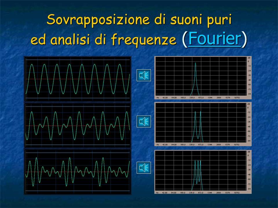 Sovrapposizione di suoni puri ed analisi di frequenze (Fourier)