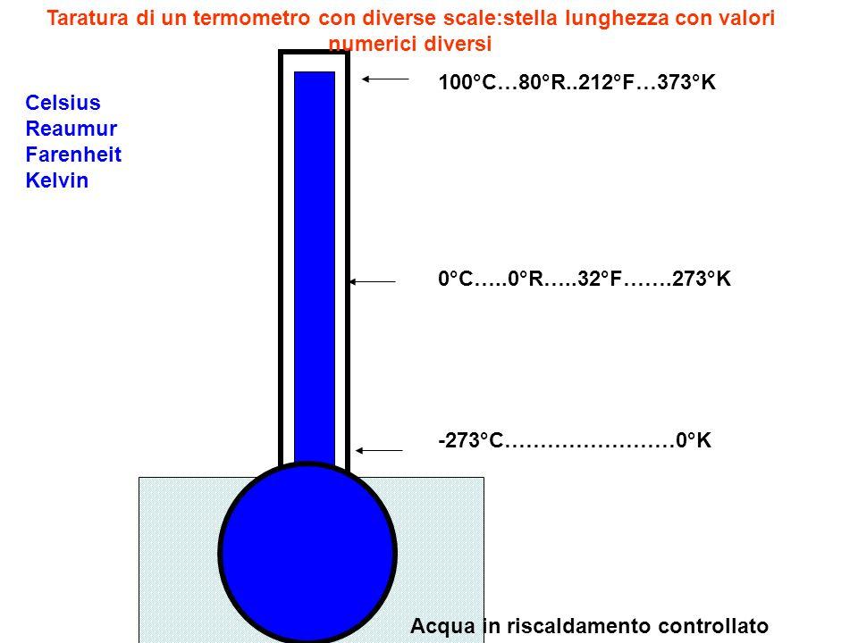 Taratura di un termometro con diverse scale:stella lunghezza con valori numerici diversi