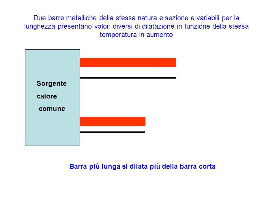 Due barre metalliche della stessa natura e sezione e variabili per la lunghezza presentano valori diversi di dilatazione in funzione della stessa temperatura in aumento