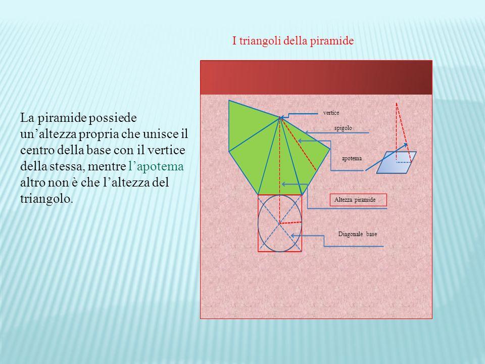 I triangoli della piramide