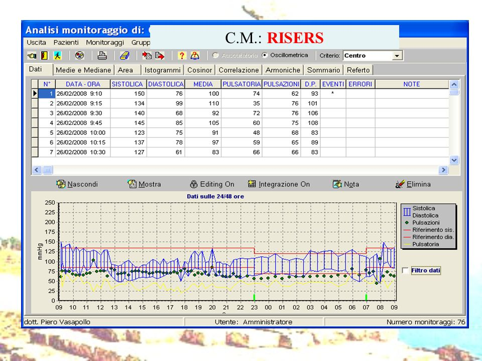 C.M.: RISERS