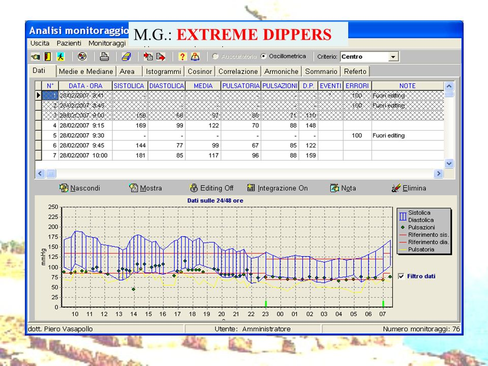 M.G.: EXTREME DIPPERS