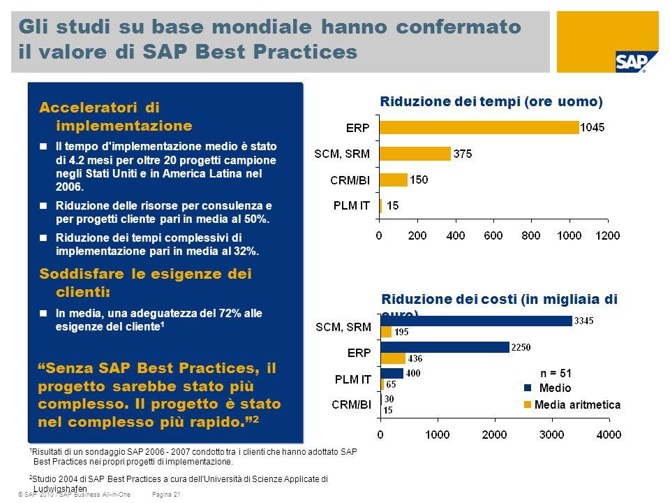 Gli studi su base mondiale hanno confermato il valore di SAP Best Practices
