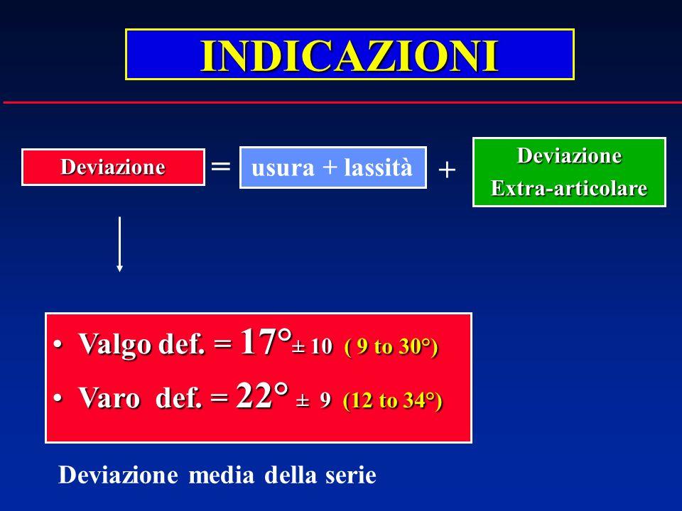INDICAZIONI = + Valgo def. = 17°± 10 ( 9 to 30°)