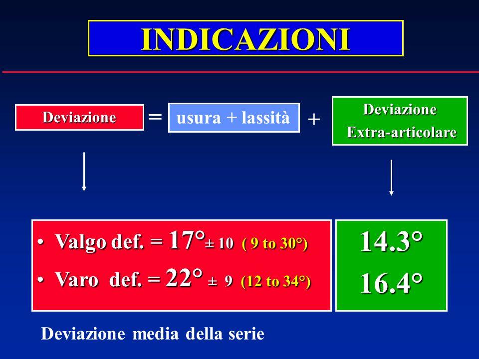 INDICAZIONI 14.3° 16.4° = + Valgo def. = 17°± 10 ( 9 to 30°)