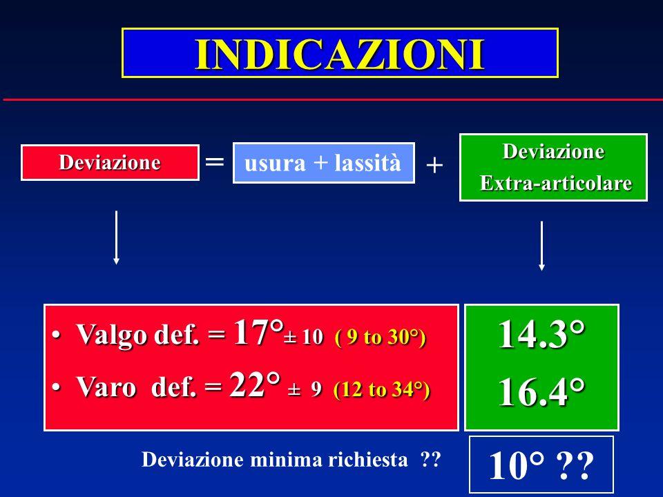 INDICAZIONI 14.3° 16.4° 10° = + Valgo def. = 17°± 10 ( 9 to 30°)