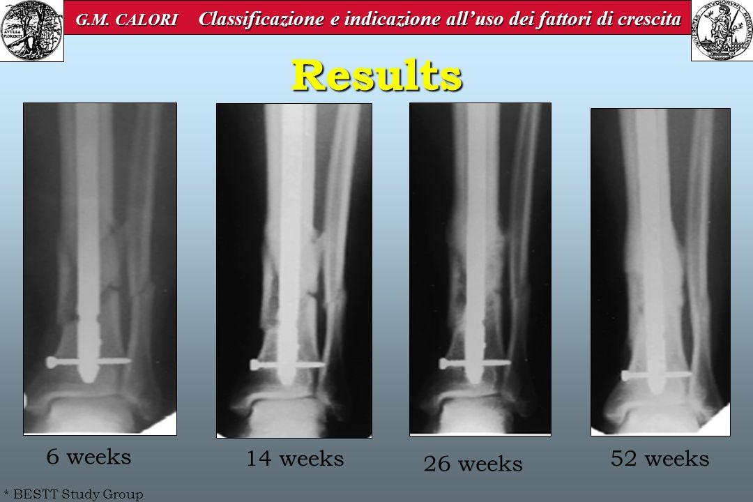 Results 6 weeks 14 weeks 52 weeks 26 weeks