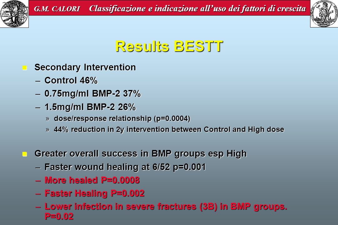 Results BESTT Secondary Intervention Control 46% 0.75mg/ml BMP-2 37%