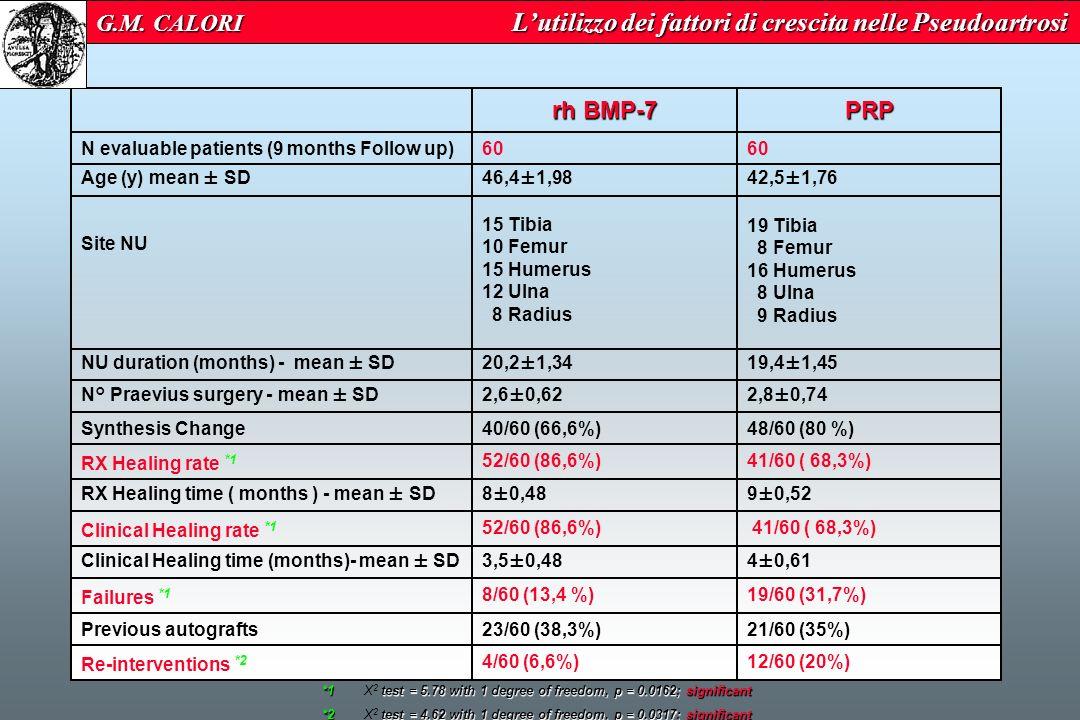 G.M. CALORI L'utilizzo dei fattori di crescita nelle Pseudoartrosi