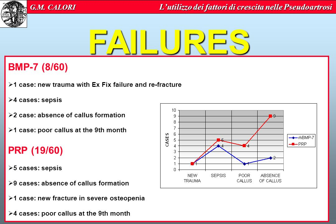 FAILURES BMP-7 (8/60) PRP (19/60)