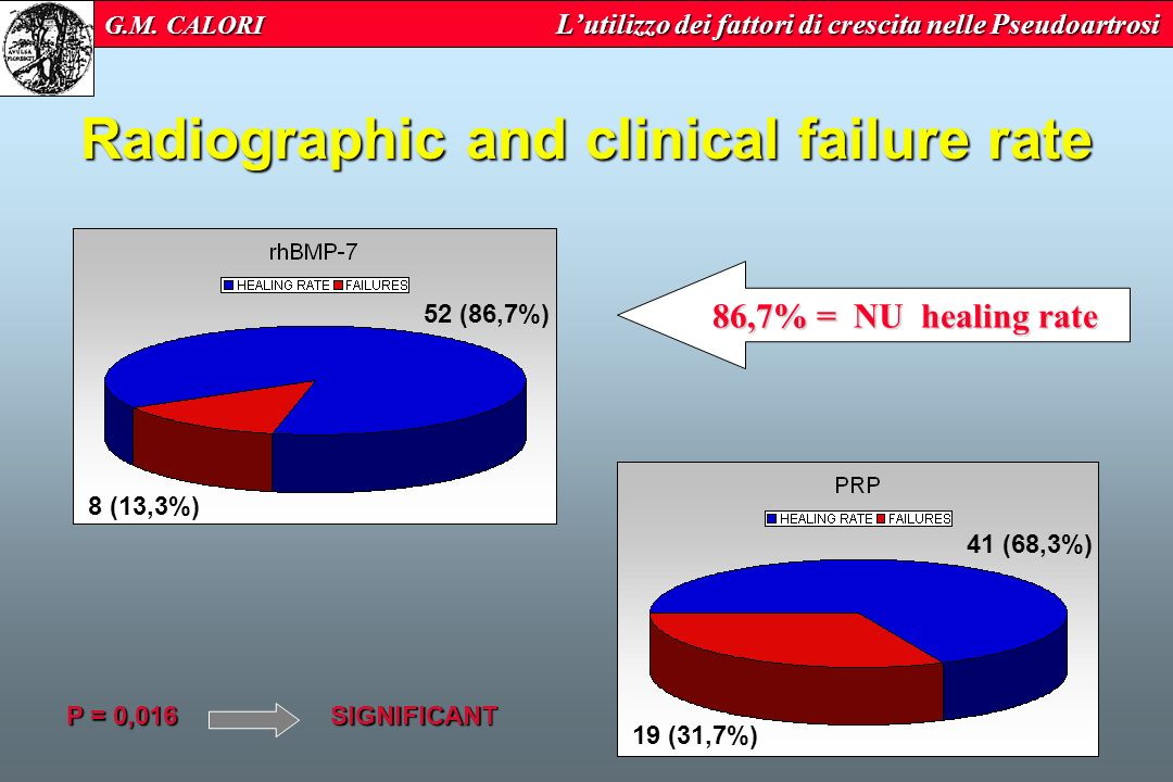 Radiographic and clinical failure rate