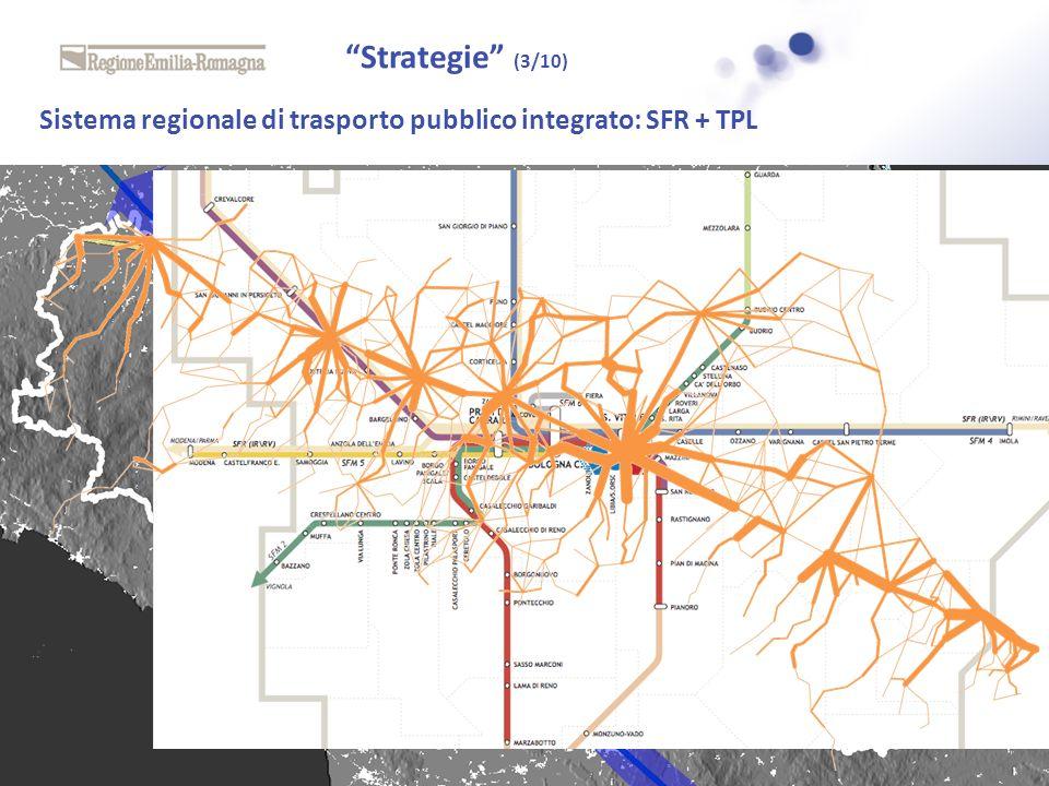 Strategie (3/10) Sistema regionale di trasporto pubblico integrato: SFR + TPL