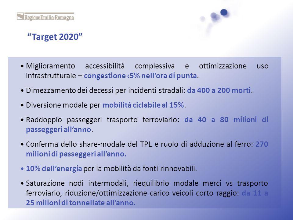 Target 2020 Miglioramento accessibilità complessiva e ottimizzazione uso infrastrutturale – congestione ‹5% nell'ora di punta.